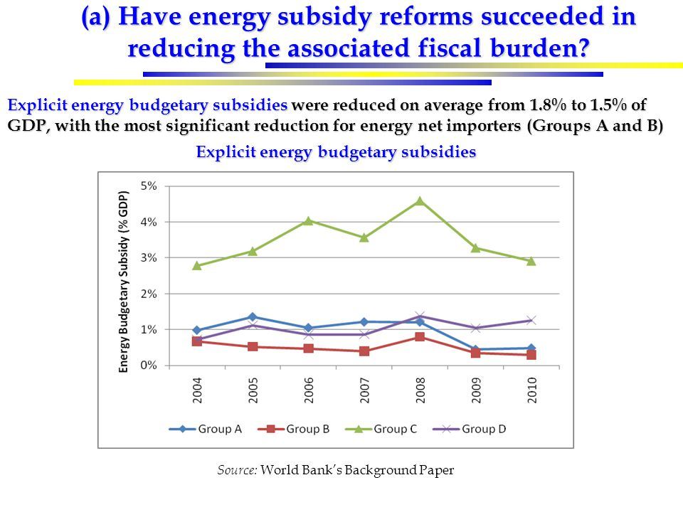 (a) Have energy subsidy reforms succeeded in reducing the associated fiscal burden.