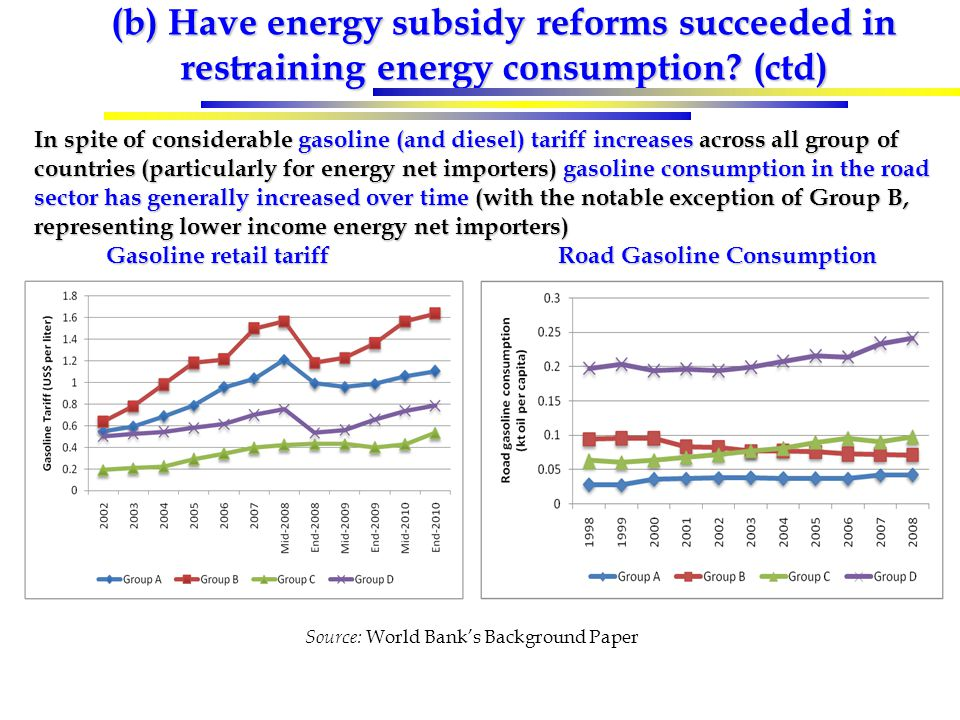 (b) Have energy subsidy reforms succeeded in restraining energy consumption? (ctd) In spite of considerable gasoline (and diesel) tariff increases acr