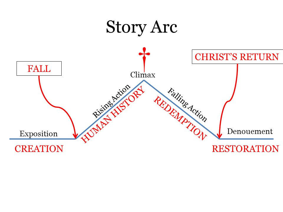 HUMAN HISTORY Story Arc Climax Denouement Exposition Falling Action Rising Action CREATION † REDEMPTION RESTORATION FALL CHRIST'S RETURN