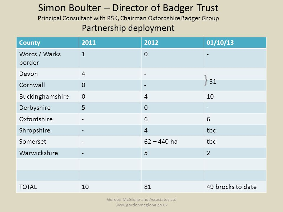 Simon Boulter – Director of Badger Trust Principal Consultant with RSK, Chairman Oxfordshire Badger Group Partnership deployment County2011201201/10/13 Worcs / Warks border 10- Devon4- Cornwall0- Buckinghamshire0410 Derbyshire50- Oxfordshire-66 Shropshire-4tbc Somerset-62 – 440 hatbc Warwickshire-52 TOTAL108149 brocks to date } 31