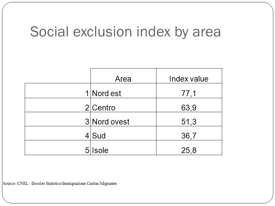 Social exclusion index by area AreaIndex value 1Nord est77,1 2Centro63,9 3Nord ovest51,3 4Sud36,7 5Isole25,8 Source: CNEL - Dossier Statistico Immigrazione Caritas/Migrantes