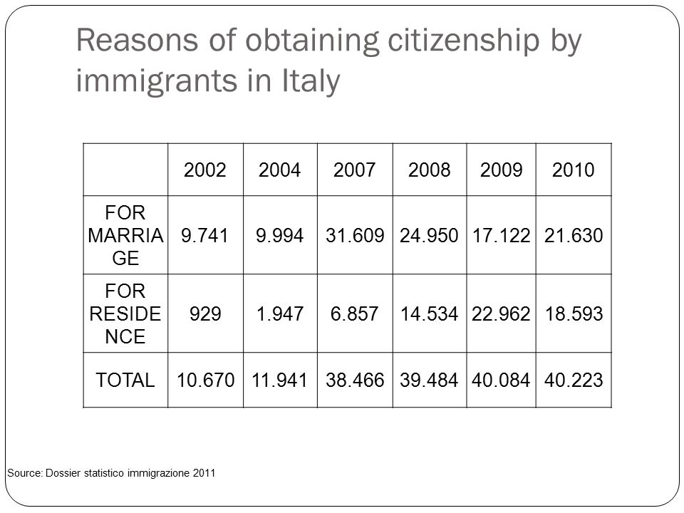Reasons of obtaining citizenship by immigrants in Italy 200220042007200820092010 FOR MARRIA GE 9.7419.99431.60924.95017.12221.630 FOR RESIDE NCE 9291.9476.85714.53422.96218.593 TOTAL10.67011.94138.46639.48440.08440.223 Source: Dossier statistico immigrazione 2011