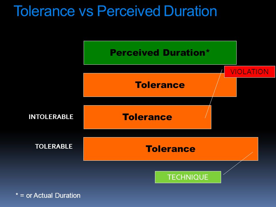Tolerance Perceived Duration* INTOLERABLE TOLERABLE Tolerance TECHNIQUE VIOLATION Tolerance vs Perceived Duration * = or Actual Duration