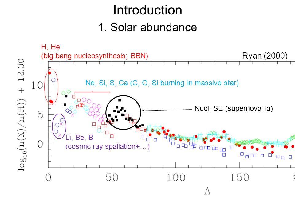 Prediction in standard BBN model (Coc et al., 2012) Ryan (2000) 1.