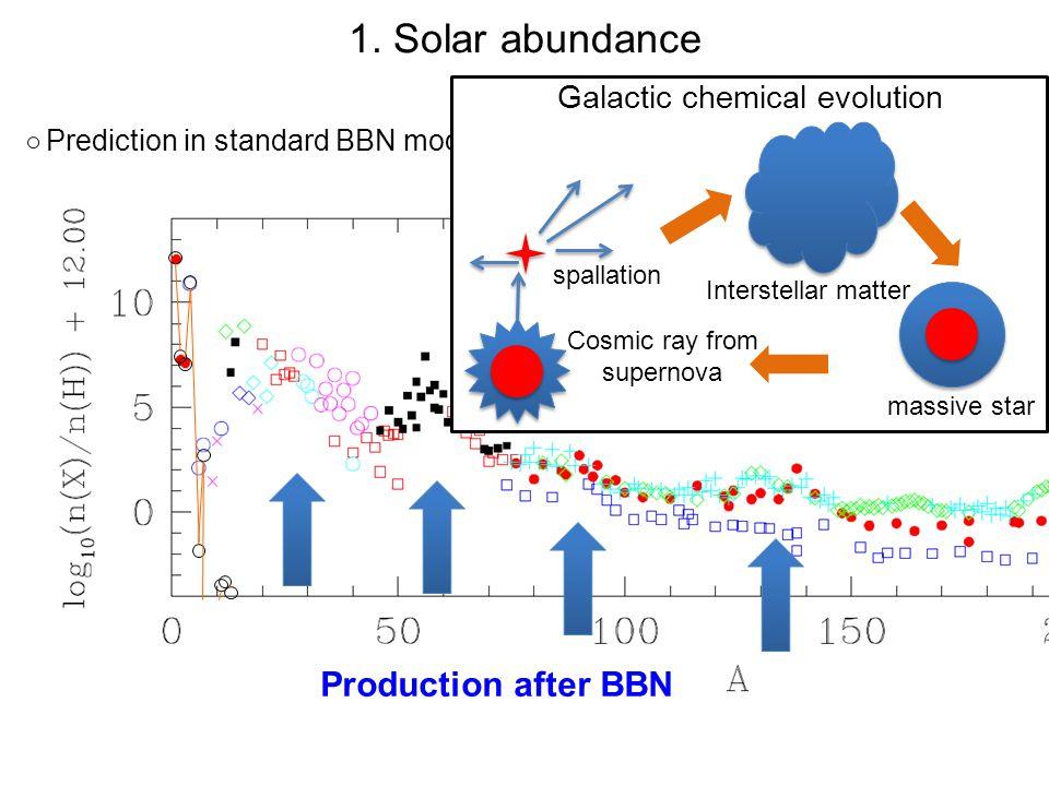 Ryan (2000) Li, Be, B (cosmic ray spallation+…) Light elements: good probe of the early universe 1.