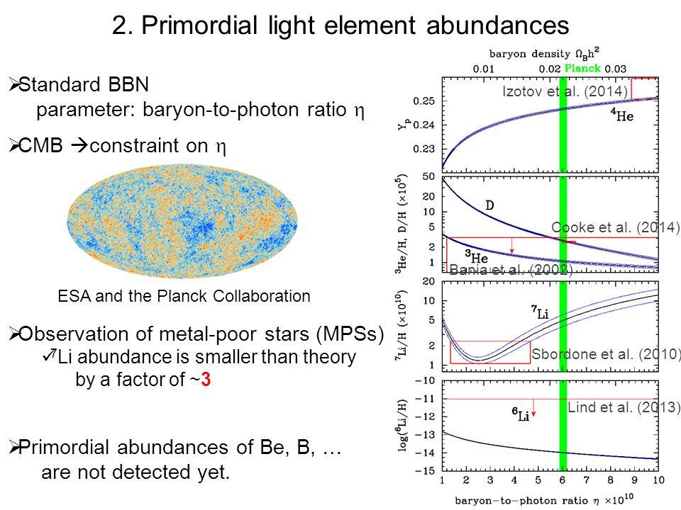  7 Li/H in MPSs < 7 Li/H in SBBN 7 Li/H=(1.1-1.5)×10 -10  fit of LiI 6708 A line (Spite & Spite 1982, Ryan et al.