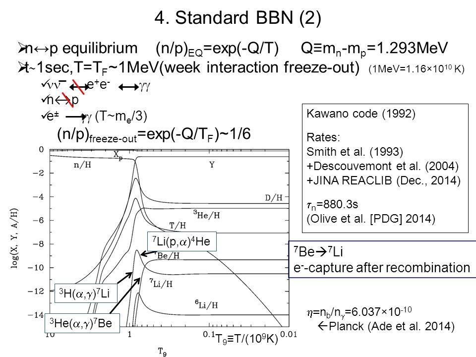  Astronomical observations  dark Matter, dark energy  Need for beyond the standard model (e.g.