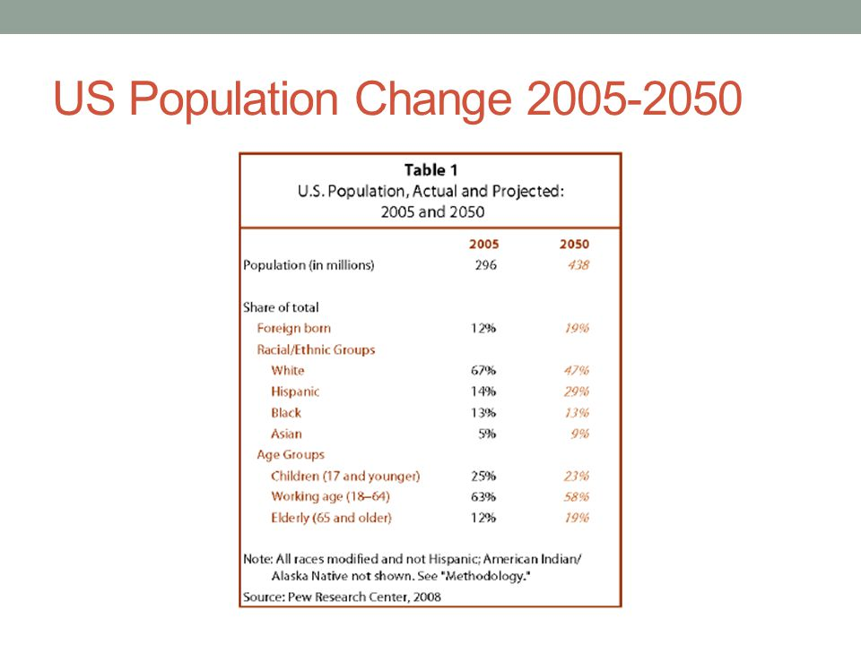 Demographic Shifts in Colleges It should come as no surprise that student bodies will increasingly be made up of members of minority groups.