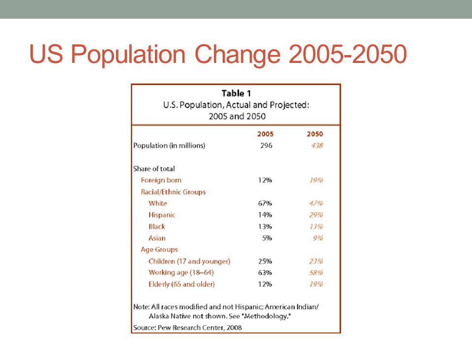 US Population Change 2005-2050