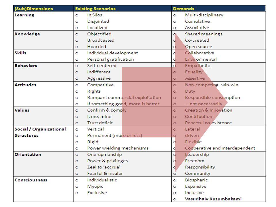 17/1/2012 MEGA TRENDS 2020: 'Shaping India's Future' 5