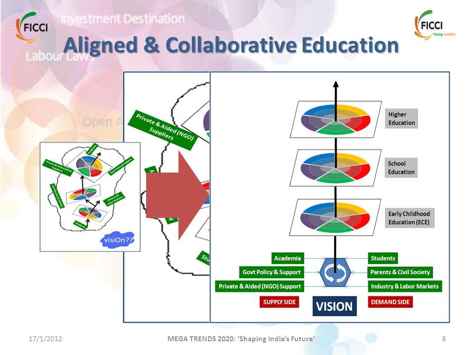 17/1/20128 MEGA TRENDS 2020: 'Shaping India's Future' Aligned & Collaborative Education