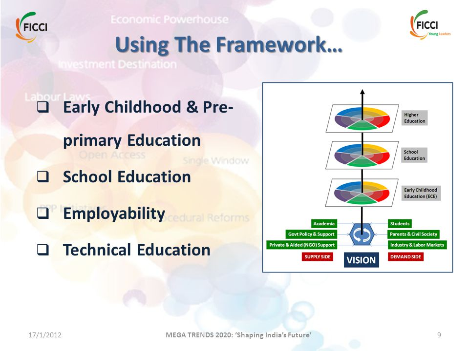 17/1/20129 MEGA TRENDS 2020: 'Shaping India's Future' Using The Framework…  Early Childhood & Pre- primary Education  School Education  Employabili