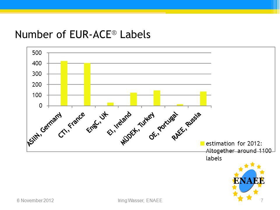 Iring Wasser, ENAEE6 November 2012 Number of EUR-ACE ® Labels 6 November 2012Iring Wasser, ENAEE 0 100 200 300 400 500 estimation for 2012: Altogether around 1100 labels 7