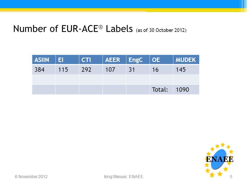 Iring Wasser, ENAEE6 November 2012 Number of EUR-ACE ® Labels (as of 30 October 2012) 6 November 2012Iring Wasser, ENAEE 8 ASIINEICTIAEEREngCOEMUDEK 3841152921073116145 Total:1090