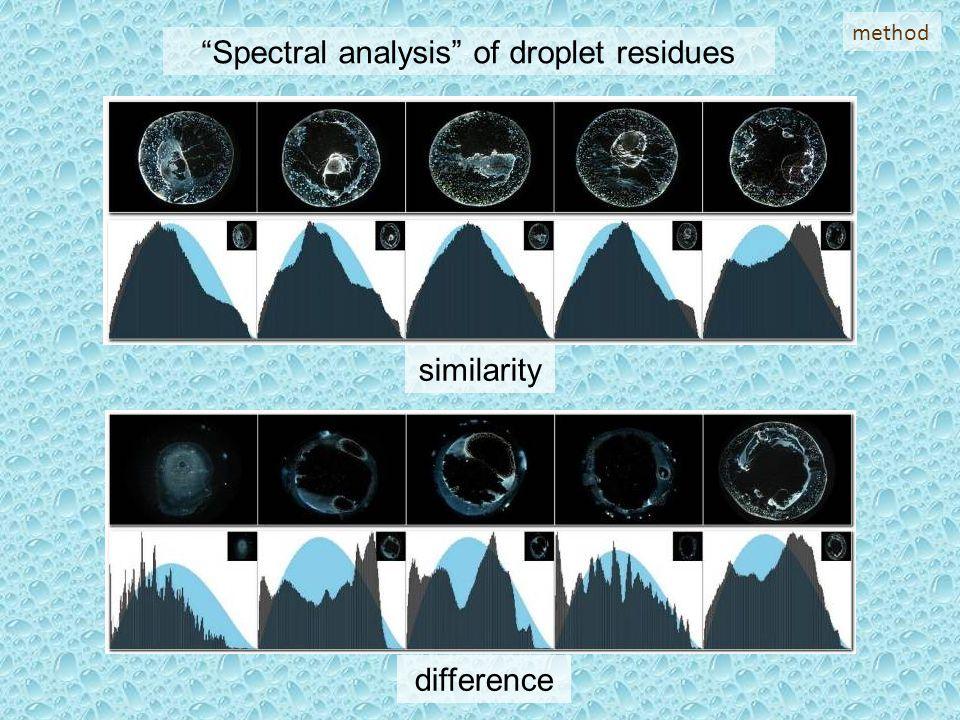 Primerjave frekvenčnih porazdelitev razdalj med točkami pri posameznih tretmajih kapljic.
