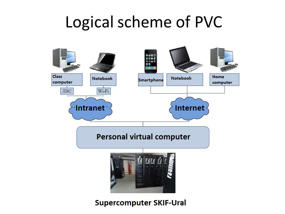 Logical scheme of PVC