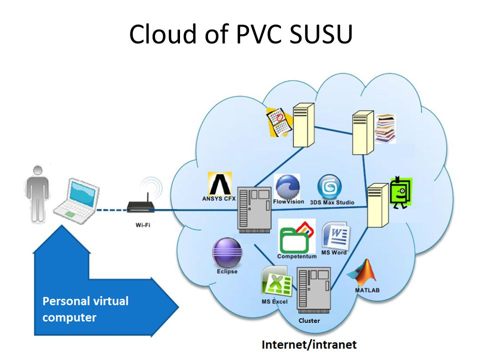 Cloud of PVC SUSU