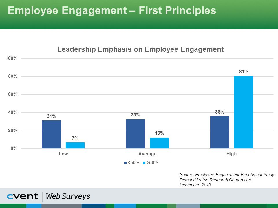 Measuring Engagement How do you measure effects of employee engagement? Source: Employee Engagement Benchmark Study Demand Metric Research Corporation December, 2013