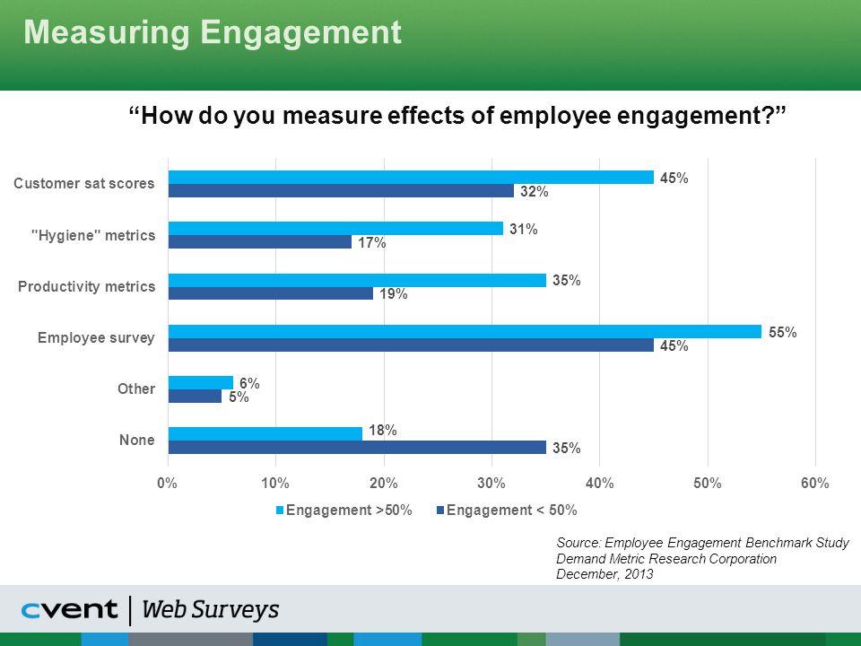 Employee Engagement Segmentation Key Driver Analysis of Engagement % Importance in Predicting Employee Engagement