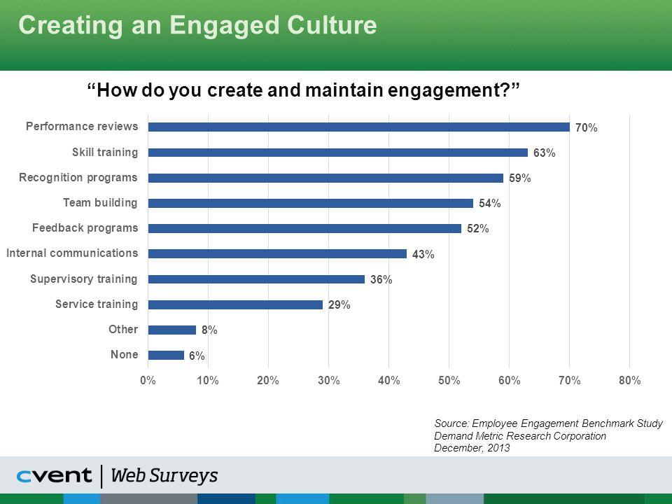 Employee Engagement Segmentation Key Driver Analysis of Engagement Key Primary/Sub-Drivers of Employee Engagement