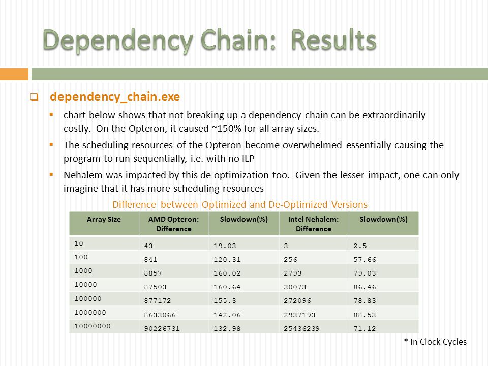  dependency_chain.exe  chart below shows that not breaking up a dependency chain can be extraordinarily costly. On the Opteron, it caused ~150% for