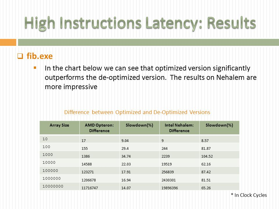  fib.exe  In the chart below we can see that optimized version significantly outperforms the de-optimized version.