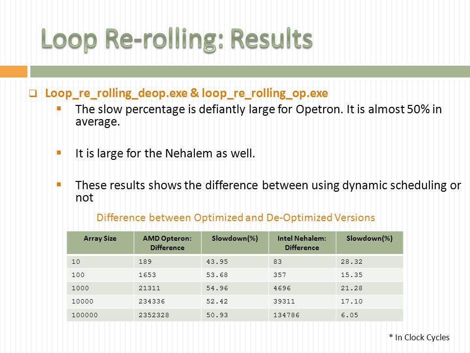 Loop_re_rolling_deop.exe & loop_re_rolling_op.exe  The slow percentage is defiantly large for Opetron.