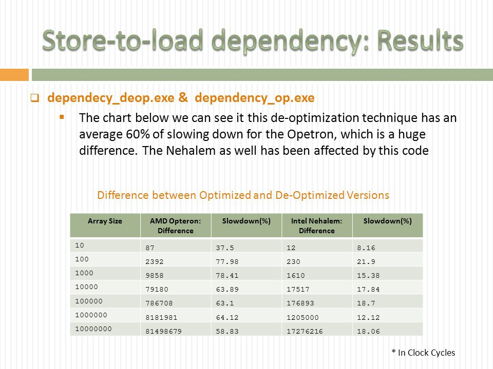  dependecy_deop.exe & dependency_op.exe  The chart below we can see it this de-optimization technique has an average 60% of slowing down for the Opetron, which is a huge difference.