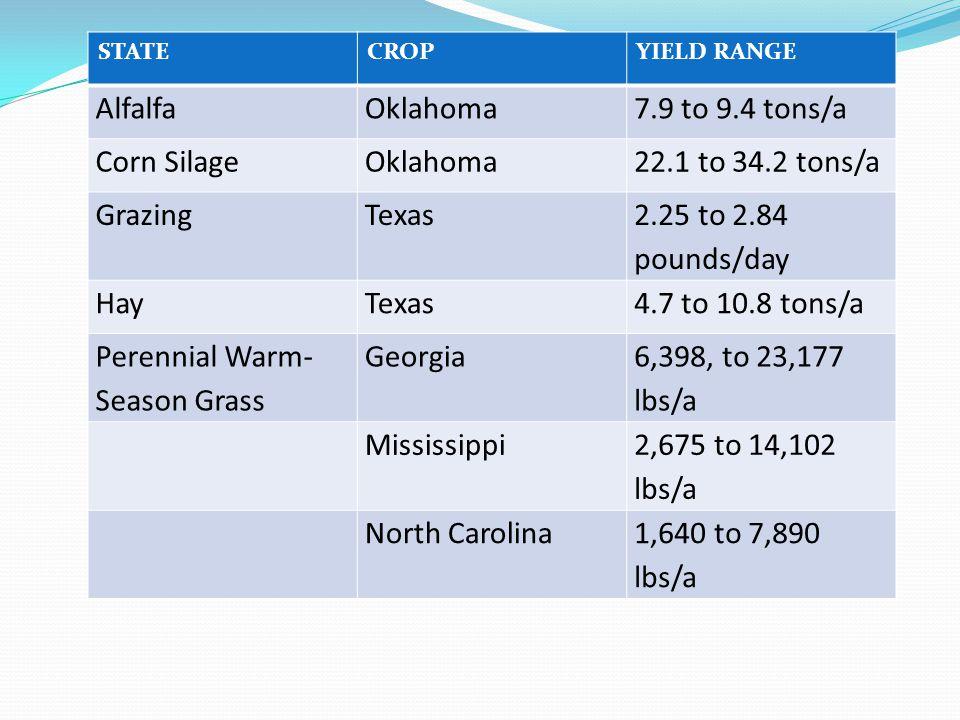 CROPSTATEYIELD RANGE Perennial warm- season grass Texas8,267 to 10,989 lbs/a Sorghum SilageTexas11.7 to 26.1 tons/a Winter Annual Small Grain Alabama3100 to 4800 lbs/a Texas3500 to 5700 lbs/a North Carolina4791 to 8712 lbs/a FescueNorth Carolina4568 to 7347 lbs/a