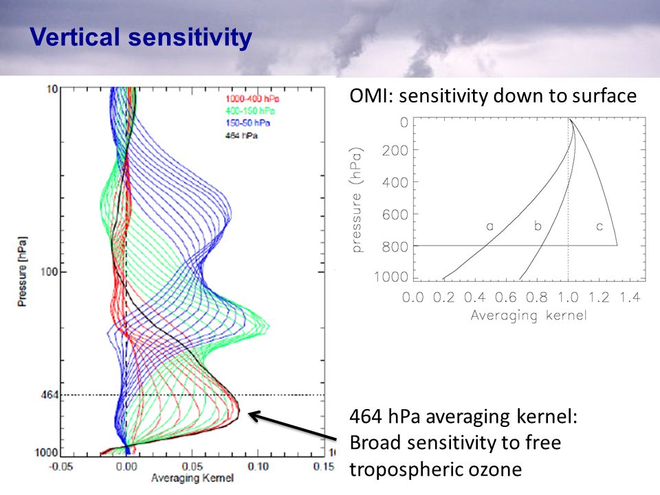 Vertical sensitivity 464 hPa averaging kernel: Broad sensitivity to free tropospheric ozone OMI: sensitivity down to surface