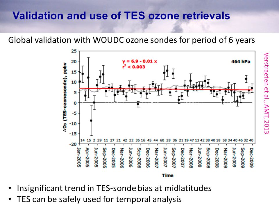 Validation and use of TES ozone retrievals Global validation with WOUDC ozone sondes for period of 6 years Insignificant trend in TES-sonde bias at midlatitudes TES can be safely used for temporal analysis Verstraeten et al., AMT, 2013