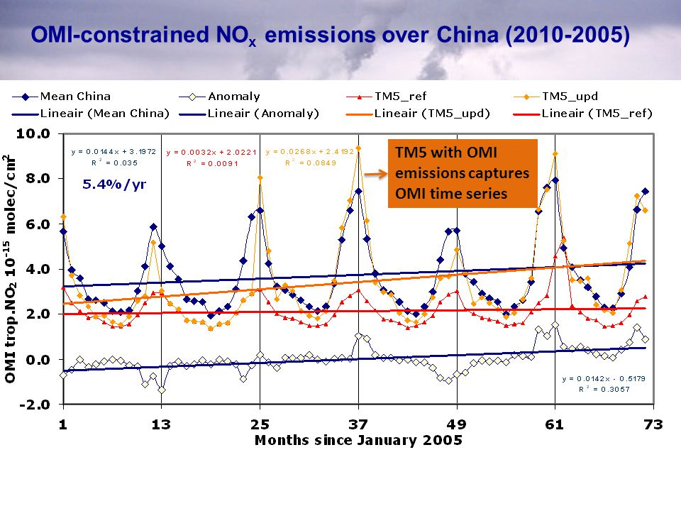 OMI-constrained NO x emissions over China (2010-2005) TM5 with OMI emissions captures OMI time series