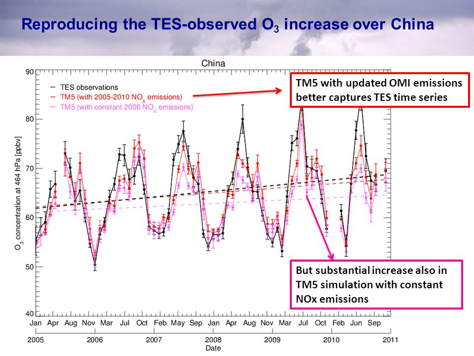 Reproducing the TES-observed O 3 increase over China TM5 with updated OMI emissions better captures TES time series But substantial increase also in T