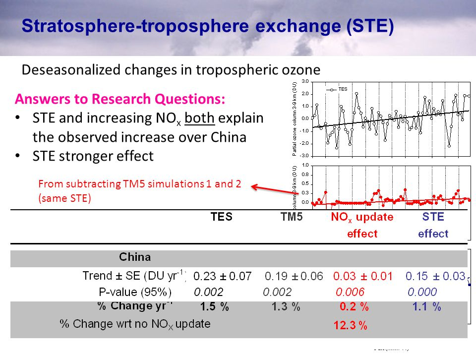 Stratosphere-troposphere exchange (STE) Deseasonalized changes in tropospheric ozone Answers to Research Questions: STE and increasing NO x both expla