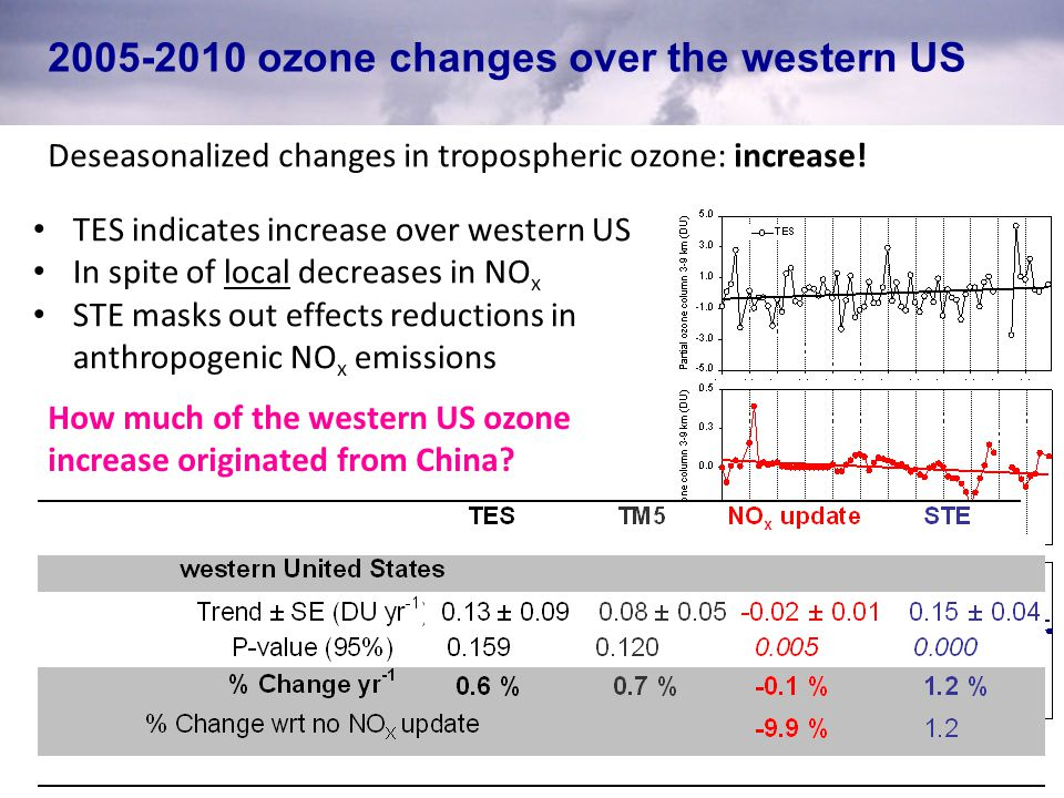 2005-2010 ozone changes over the western US Deseasonalized changes in tropospheric ozone: increase.