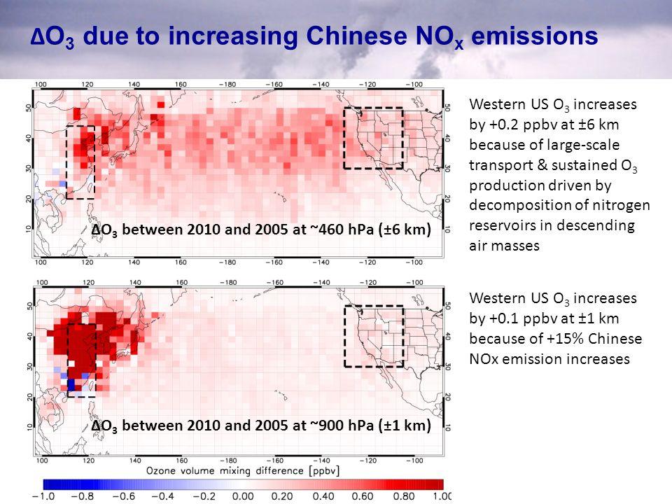 Δ O 3 due to increasing Chinese NO x emissions ΔO 3 between 2010 and 2005 at ~900 hPa (±1 km) Western US O 3 increases by +0.1 ppbv at ±1 km because o