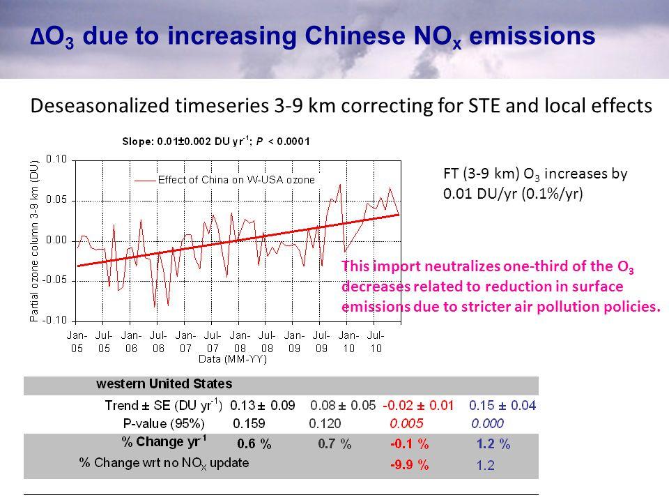 Δ O 3 due to increasing Chinese NO x emissions Deseasonalized timeseries 3-9 km correcting for STE and local effects FT (3-9 km) O 3 increases by 0.01