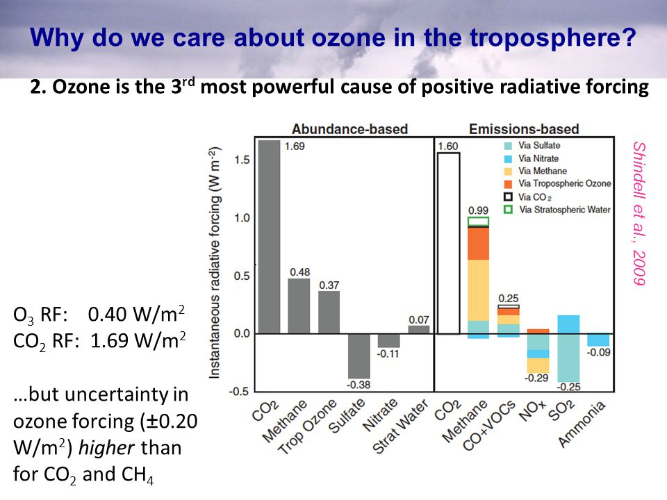 Shindell et al., 2009 Why do we care about ozone in the troposphere? 2. Ozone is the 3 rd most powerful cause of positive radiative forcing O 3 RF: 0.