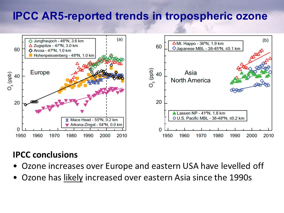 IPCC AR5-reported trends in tropospheric ozone IPCC conclusions Ozone increases over Europe and eastern USA have levelled off Ozone has likely increas