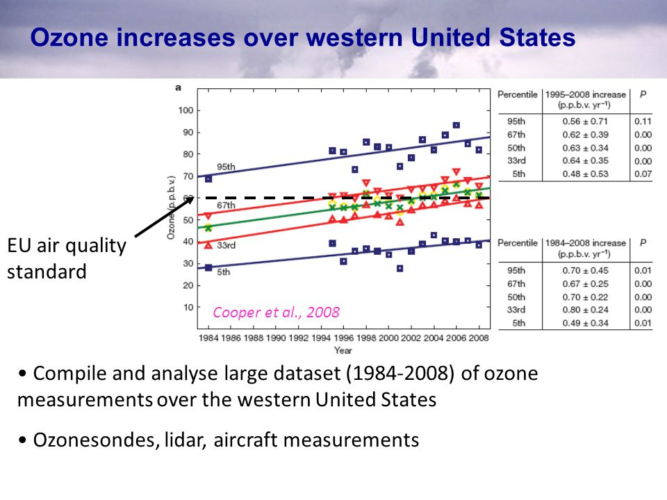 Ozone increases over western United States Compile and analyse large dataset (1984-2008) of ozone measurements over the western United States Ozonesondes, lidar, aircraft measurements Cooper et al., 2008 EU air quality standard
