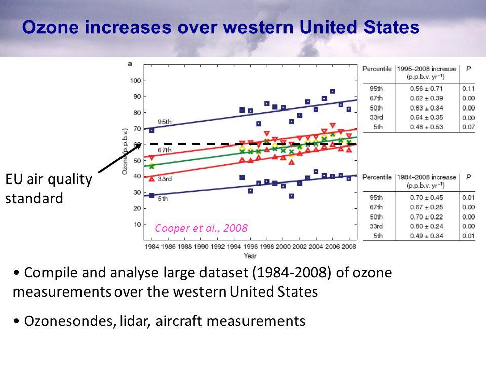 Δ O 3 due to increasing Chinese NO x emissions ΔO 3 between 2010 and 2005 at ~900 hPa (±1 km) Western US O 3 increases by +0.1 ppbv at ±1 km because of +15% Chinese NOx emission increases ΔO 3 between 2010 and 2005 at ~460 hPa (±6 km) Western US O 3 increases by +0.2 ppbv at ±6 km because of large-scale transport & sustained O 3 production driven by decomposition of nitrogen reservoirs in descending air masses