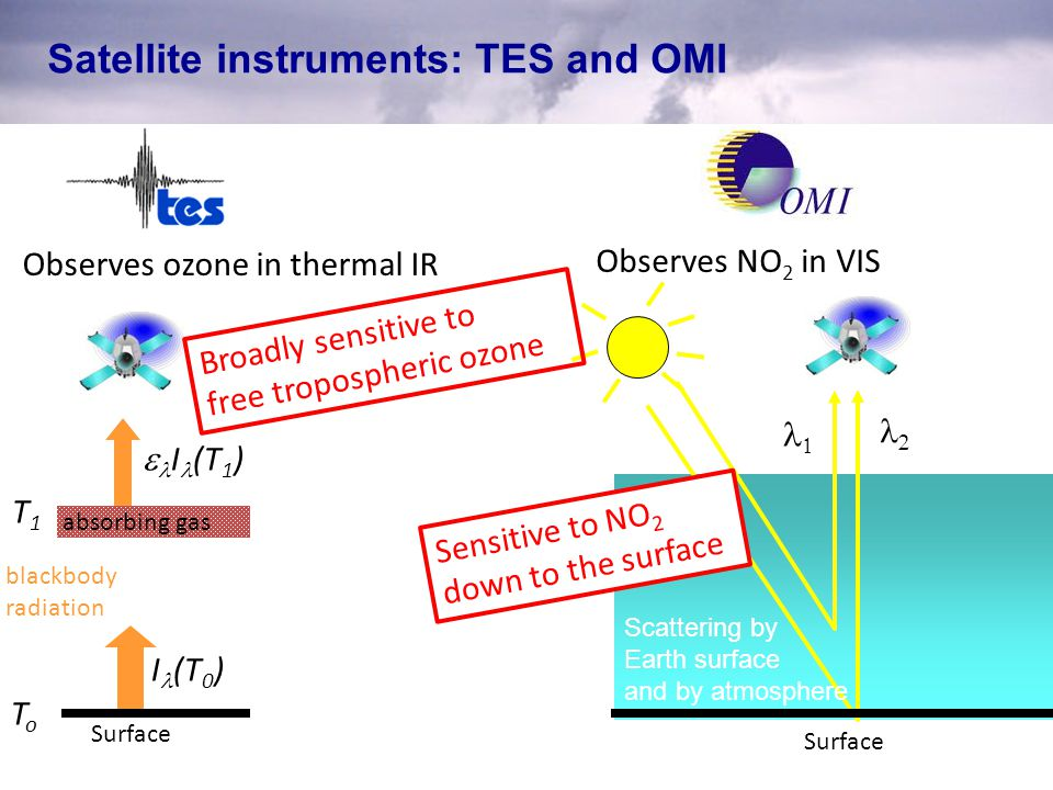 Discussion Combined use of TES and OMI provides a new perspective on changing tropospheric composition in 2005-2010 TES observes a 10% increase in 6 years in FT O 3 over China Supported by TM5 when OMI-constrained NO x (+2%) and STE changes (+8%) are accounted for TES indicates a 4% increase in FT O 3 over western US Policy-driven NO x reductions alone would have reduced O 3 (-1%) over the western US in the absence of other effects STE (+5%) and import of ozone made in China (+0.5%) offset local policy measures