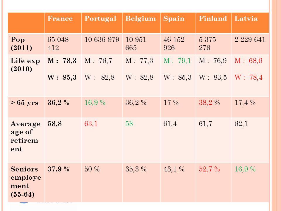 FrancePortugalBelgiumSpainFinlandLatvia Pop (2011) 65 048 412 10 636 97910 951 665 46 152 926 5 375 276 2 229 641 Life exp (2010) M : 78,3 W : 85,3 M : 76,7 W : 82,8 M : 77,3 W : 82,8 M : 79,1 W : 85,3 M : 76,9 W : 83,5 M : 68,6 W : 78,4 > 65 yrs36,2 % 16,9 %36,2 %17 %38,2 %17,4 % Average age of retirem ent 58,8 63,15861,461,762,1 Seniors employe ment (55-64) 37.9 % 50 %35,3 %43,1 %52,7 %16,9 %