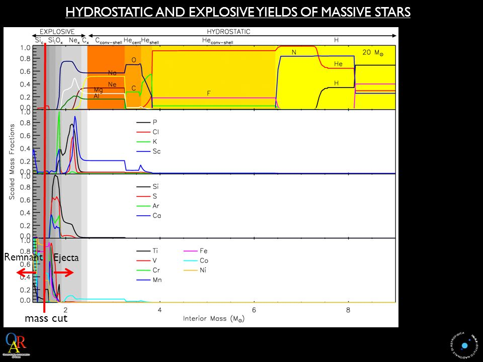 HYDROSTATIC AND EXPLOSIVE YIELDS OF MASSIVE STARS mass cut Remnant Ejecta