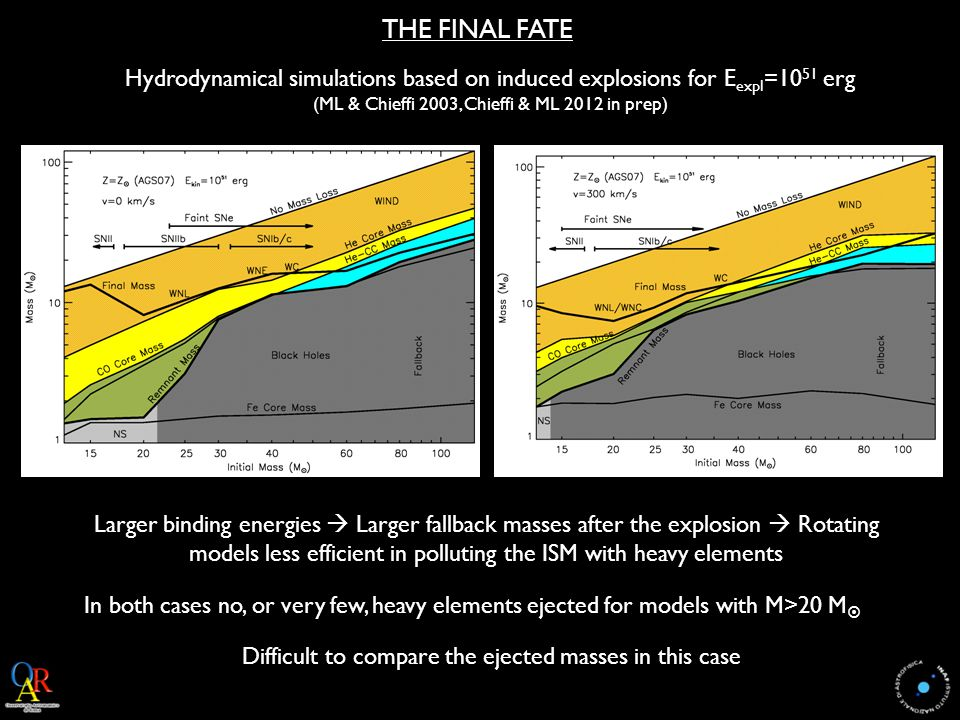 THE FINAL FATE Hydrodynamical simulations based on induced explosions for E expl =10 51 erg (ML & Chieffi 2003, Chieffi & ML 2012 in prep) Larger binding energies  Larger fallback masses after the explosion  Rotating models less efficient in polluting the ISM with heavy elements Difficult to compare the ejected masses in this case In both cases no, or very few, heavy elements ejected for models with M>20 M 