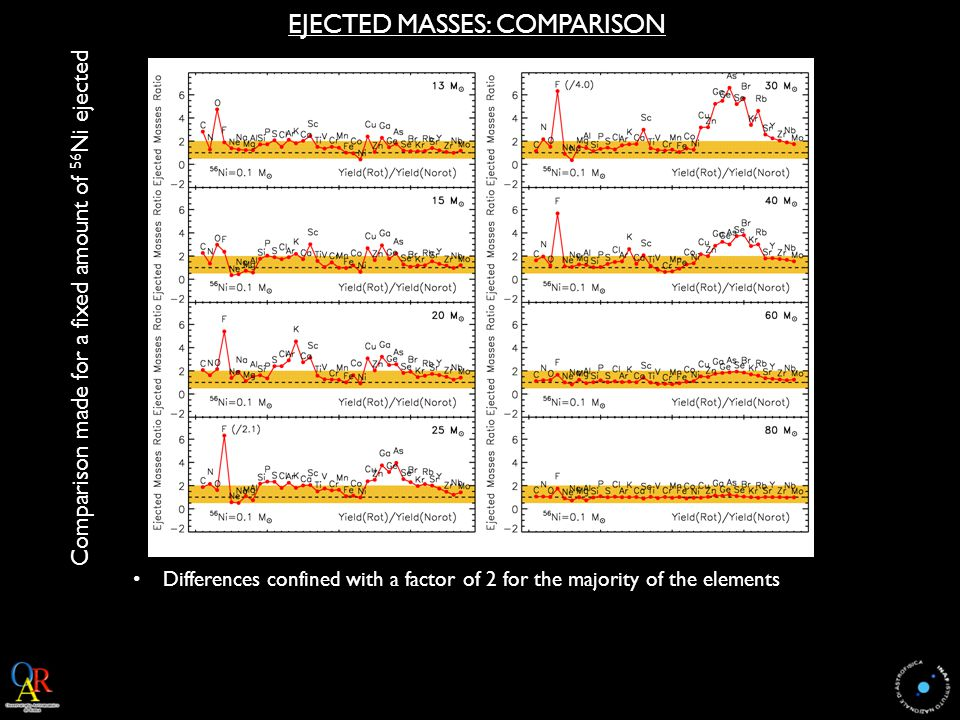 EJECTED MASSES: COMPARISON Comparison made for a fixed amount of 56 Ni ejected Differences confined with a factor of 2 for the majority of the elements
