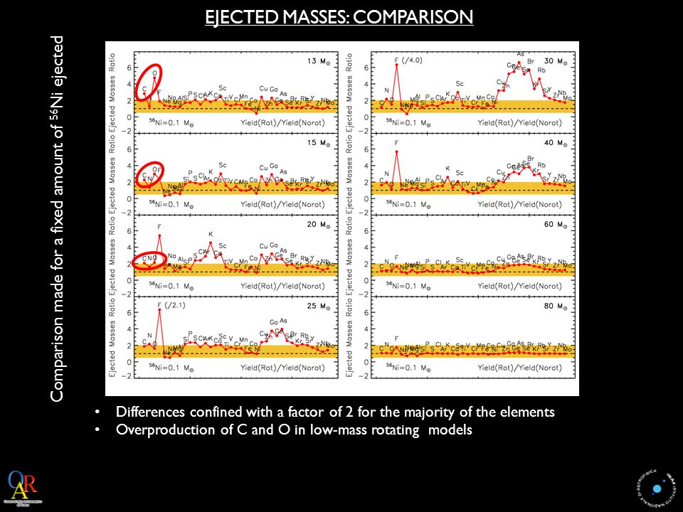 EJECTED MASSES: COMPARISON Comparison made for a fixed amount of 56 Ni ejected Differences confined with a factor of 2 for the majority of the elements Overproduction of C and O in low-mass rotating models