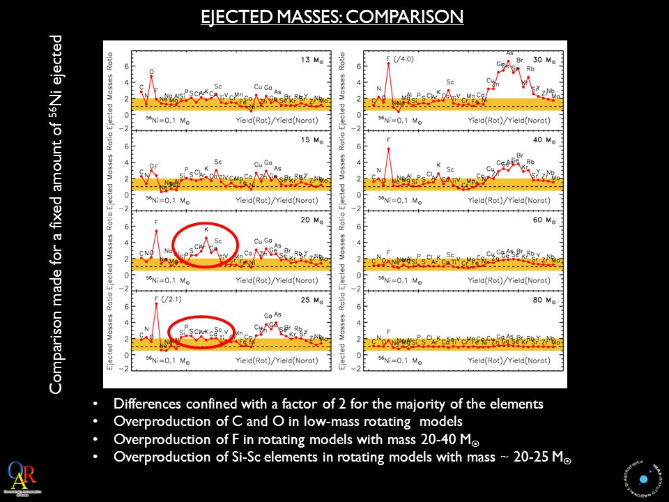 EJECTED MASSES: COMPARISON Comparison made for a fixed amount of 56 Ni ejected Differences confined with a factor of 2 for the majority of the elements Overproduction of C and O in low-mass rotating models Overproduction of F in rotating models with mass 20-40 M  Overproduction of Si-Sc elements in rotating models with mass ~ 20-25 M 