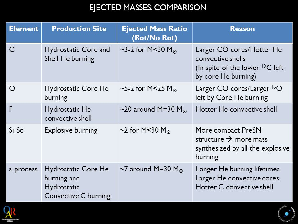 ElementProduction SiteEjected Mass Ratio (Rot/No Rot) Reason CHydrostatic Core and Shell He burning ~3-2 for M<30 M  Larger CO cores/Hotter He convective shells (In spite of the lower 12 C left by core He burning) OHydrostatic Core He burning ~5-2 for M<25 M  Larger CO cores/Larger 16 O left by Core He burning FHydrostatic He convective shell ~20 around M=30 M  Hotter He convective shell Si-ScExplosive burning~2 for M<30 M  More compact PreSN structure  more mass synthesized by all the explosive burning s-processHydrostatic Core He burning and Hydrostatic Convective C burning ~7 around M=30 M  Longer He burning lifetimes Larger He convective cores Hotter C convective shell EJECTED MASSES: COMPARISON
