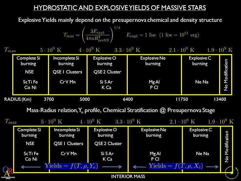 PRESUPERNOVA EVOLUTION Grid of models: 13, 15, 20, 25, 30, 40, 60, 80 and 120 M  Initial Solar Composition (Asplund et al.